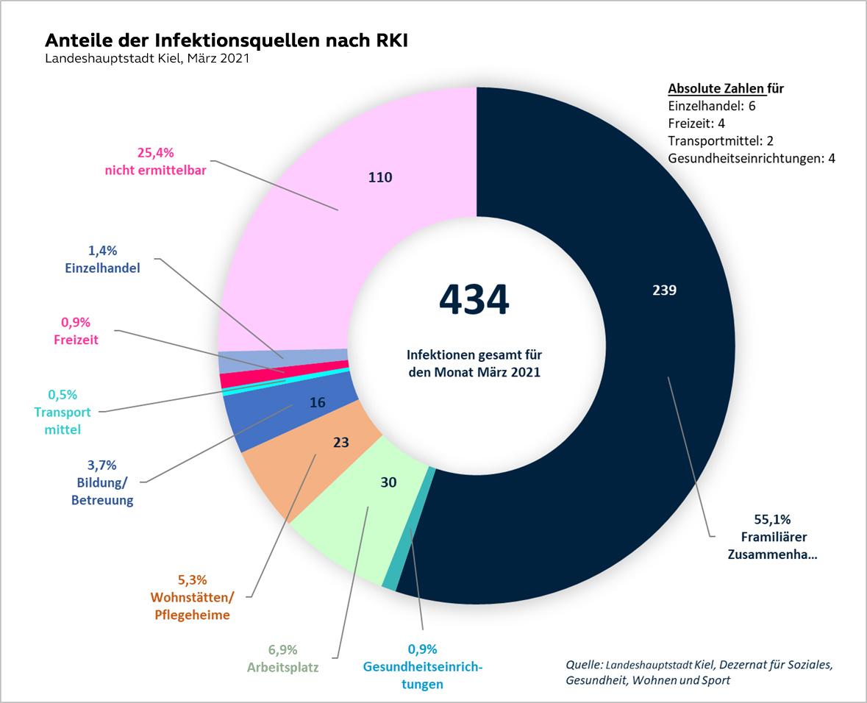 Ringdiagramm - Anteile der Infektionsquellen - Familiäre Zusammenkünfte / privater Haushalt 55,1% (239)   Gesundheitseinrichtungen/Praxen 0,9% (4)   Arbeitsplatz6,9%(30)    Wohnstätten, Pflegeheime5,3% (23)   Bildung / Betreuung 3,7% (16)   Transportmittel 0,5%(2)   Freizeit0,9% (4)   Einzelhandel 1,6%(6)   Nicht ermittelbar 25,4%(110)